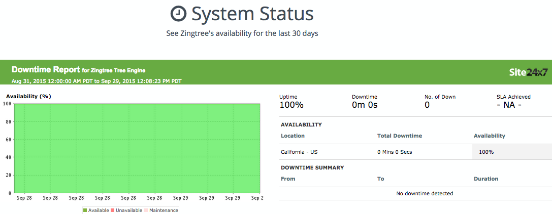 Decision Tree Uptime & Downtime with System Status Page