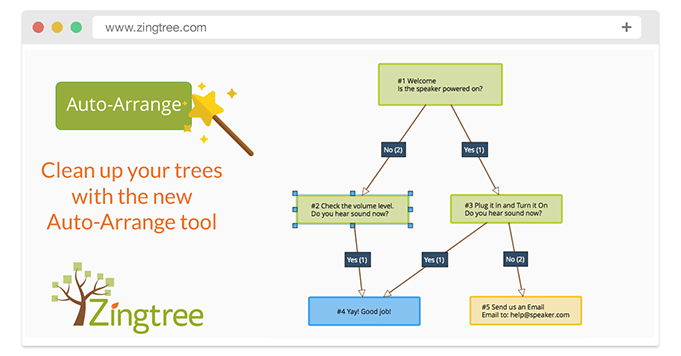 New Auto-Arrange Tool: Creating Nice Visual Layouts for Decision Trees